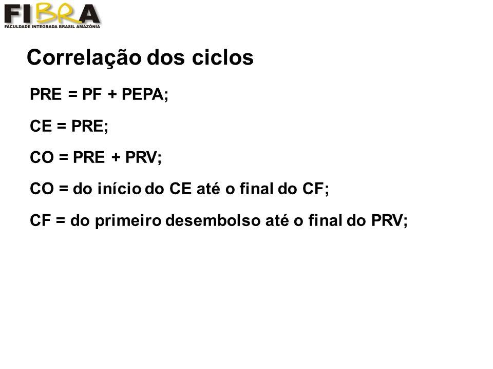 Correlação dos ciclos PRE = PF + PEPA; CE = PRE; CO = PRE + PRV; CO = do início do CE até o final do CF; CF = do primeiro desembolso até o final do PRV;