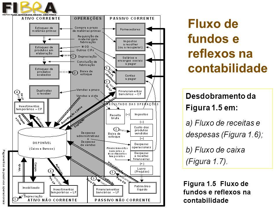 Fluxo de fundos e reflexos na contabilidade Figura 1.5 Fluxo de fundos e reflexos na contabilidade Desdobramento da Figura 1.5 em: a) Fluxo de receitas e despesas (Figura 1.6); b) Fluxo de caixa (Figura 1.7).