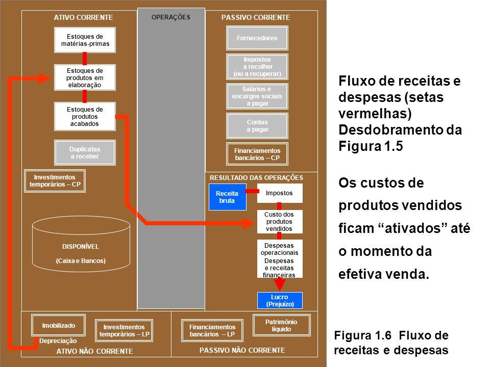 Figura 1.6 Fluxo de receitas e despesas Fluxo de receitas e despesas (setas vermelhas) Desdobramento da Figura 1.5 Os custos de produtos vendidos ficam ativados até o momento da efetiva venda.