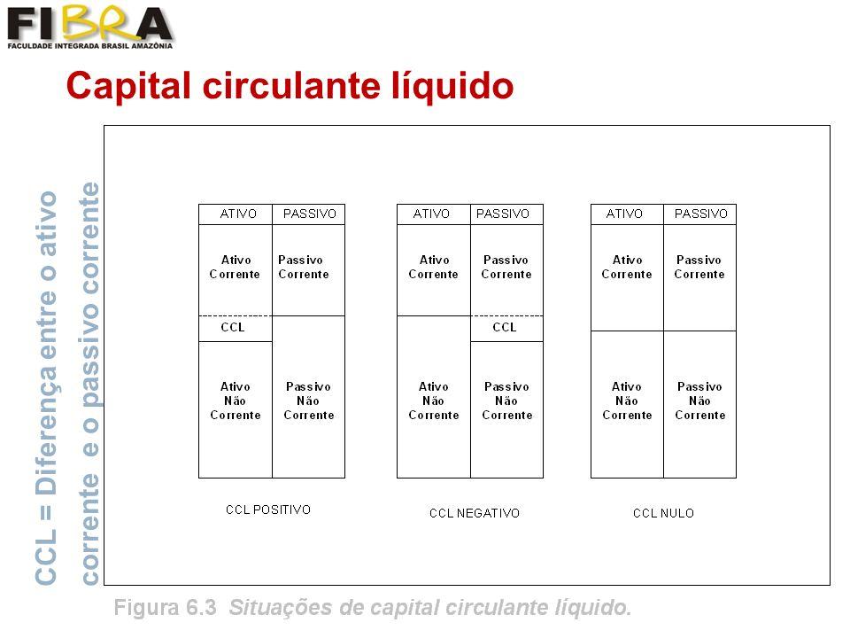 Capital circulante líquido CCL = Diferença entre o ativo corrente e o passivo corrente