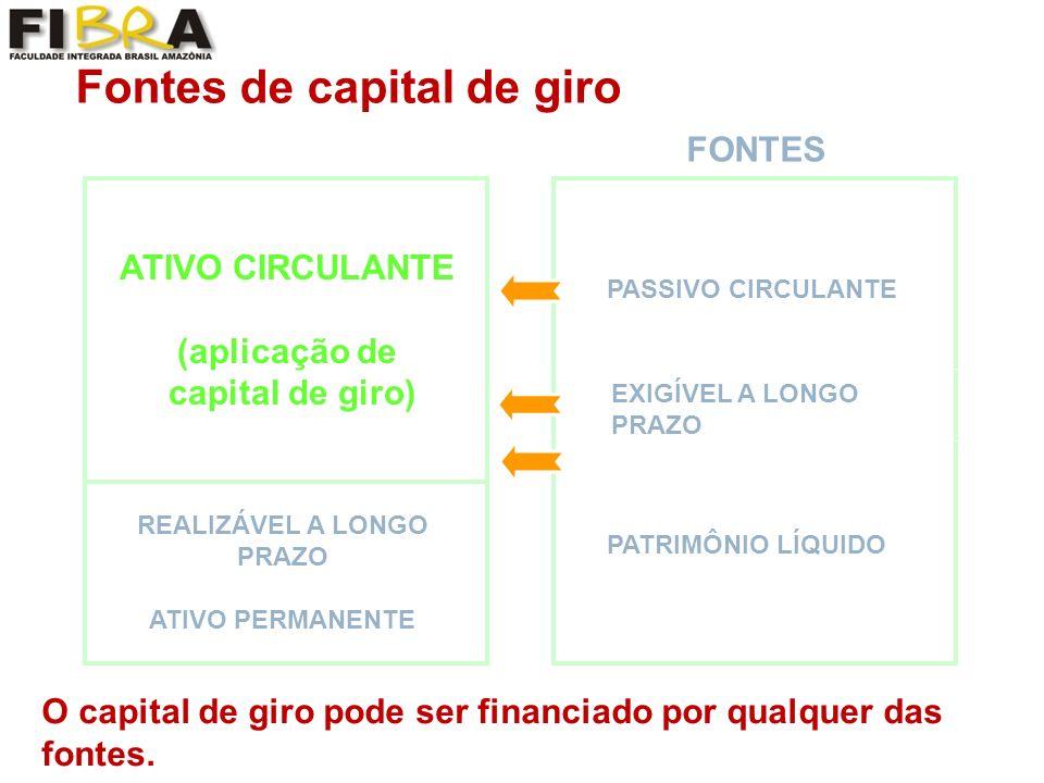 Fontes de capital de giro ATIVO CIRCULANTE (aplicação de capital de giro) REALIZÁVEL A LONGO PRAZO ATIVO PERMANENTE O capital de giro pode ser financiado por qualquer das fontes.