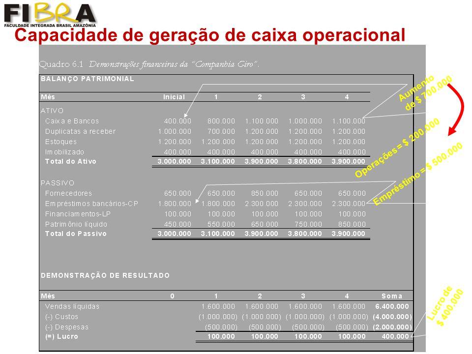 Capacidade de geração de caixa operacional Aumento de $ 700.000 Lucro de $ 400.000 Operações = $ 200.000 Empréstimo = $ 500.000