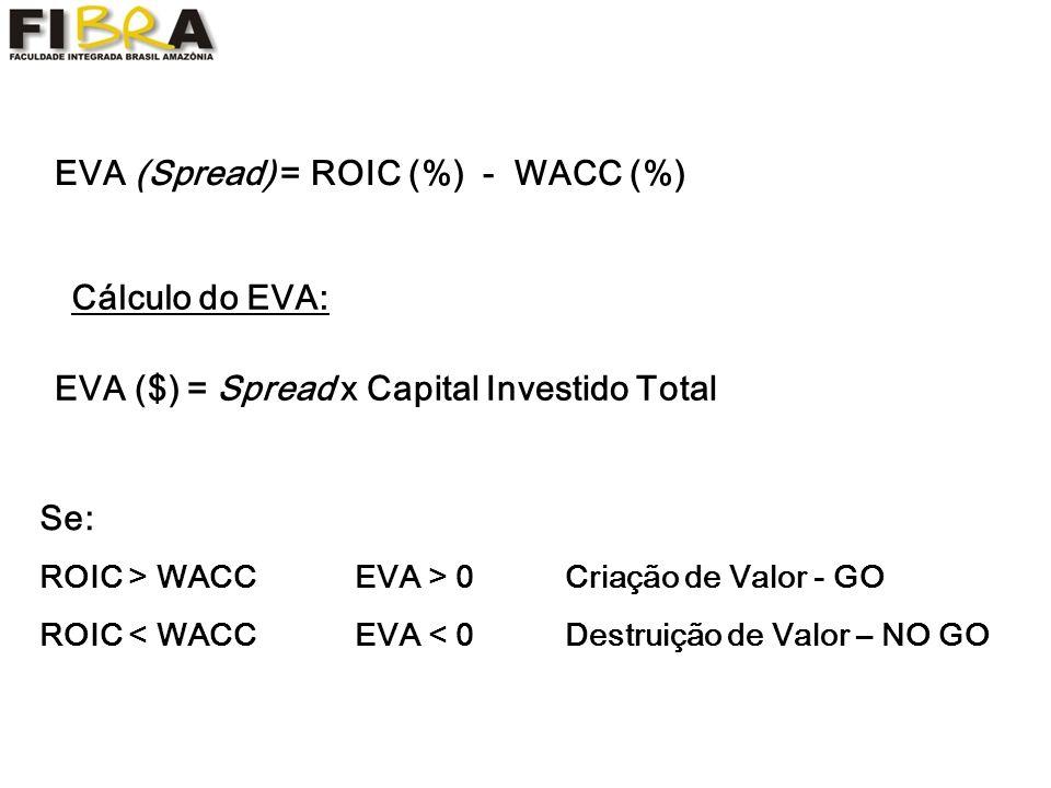 Cálculo do EVA: EVA (Spread) = ROIC (%) - WACC (%) EVA ($) = Spread x Capital Investido Total Se: ROIC > WACC EVA > 0Criação de Valor - GO ROIC < WACCEVA < 0Destruição de Valor – NO GO