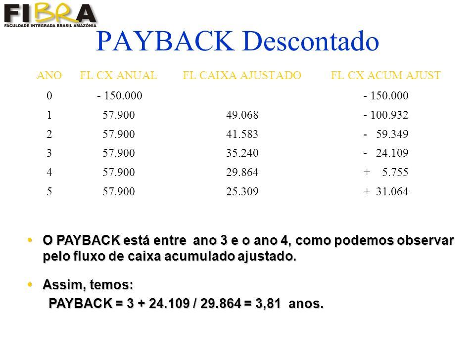 PAYBACK Descontado ANOFL CX ANUALFL CAIXA AJUSTADOFL CX ACUM AJUST 0 - 150.000- 150.000 157.90049.068- 100.932 257.90041.583- 59.349 357.90035.240- 24.109 457.90029.864+ 5.755 557.90025.309+ 31.064 O PAYBACK está entre ano 3 e o ano 4, como podemos observar pelo fluxo de caixa acumulado ajustado.