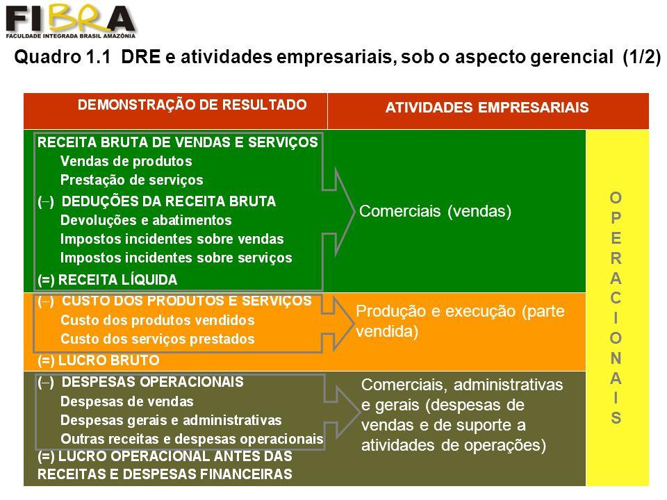 Quadro 1.1 DRE e atividades empresariais, sob o aspecto gerencial (2/2) (cont.) DEMONSTRAÇÃO DE RESULTADO ATIVIDADES EMPRESARIAIS NÃONÃO OPERACIONAISOPERACIONAIS Investimentos temporários e Financiamentos Atividades extraordinárias e eventuais Despesas sobre o lucro