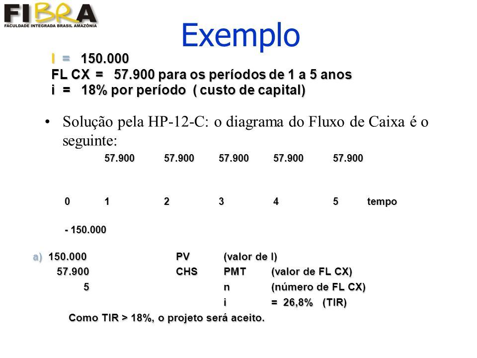 Exemplo Solução pela HP-12-C: o diagrama do Fluxo de Caixa é o seguinte: 57.90057.90057.90057.90057.900 0 12345 tempo - 150.000 a) 150.000 PV (valor de I) 57.900CHSPMT(valor de FL CX) 57.900CHSPMT(valor de FL CX) 5n(número de FL CX) 5n(número de FL CX) i = 26,8% (TIR) i = 26,8% (TIR) Como TIR > 18%, o projeto será aceito.