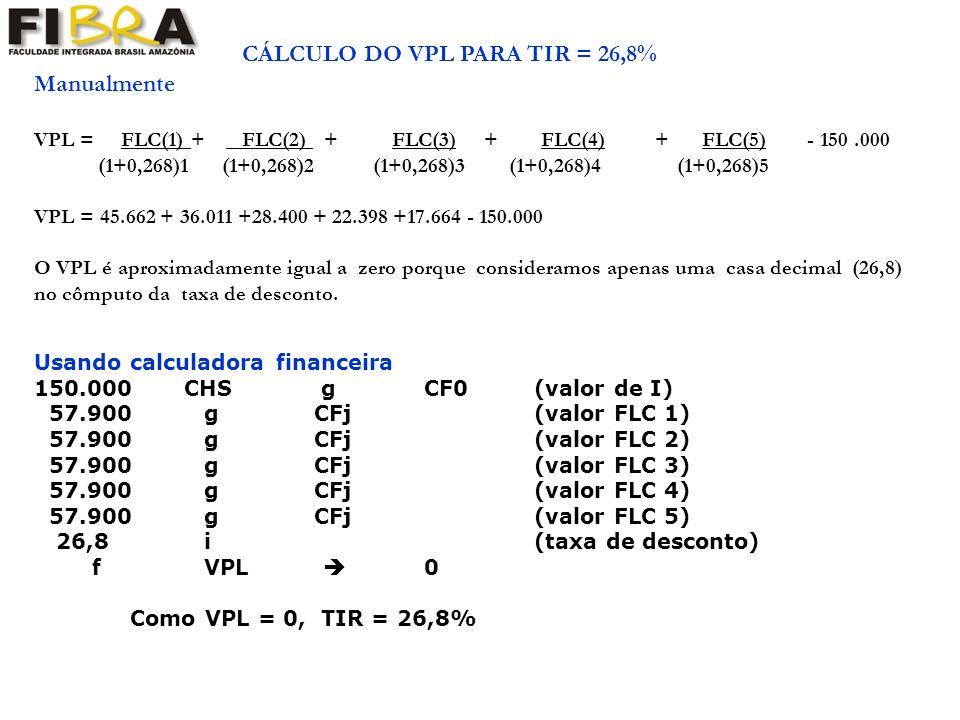 Usando calculadora financeira 150.000 CHS g CF0 (valor de I) 57.900 g CFj (valor FLC 1) 57.900 g CFj (valor FLC 2) 57.900 g CFj (valor FLC 3) 57.900 g CFj (valor FLC 4) 57.900 g CFj (valor FLC 5) 26,8 i (taxa de desconto) f VPL 0 Como VPL = 0, TIR = 26,8% CÁLCULO DO VPL PARA TIR = 26,8% Manualmente VPL = FLC(1) + FLC(2) + FLC(3) + FLC(4) + FLC(5) - 150.000 (1+0,268)1 (1+0,268)2 (1+0,268)3 (1+0,268)4 (1+0,268)5 VPL = 45.662 + 36.011 +28.400 + 22.398 +17.664 - 150.000 O VPL é aproximadamente igual a zero porque consideramos apenas uma casa decimal (26,8) no cômputo da taxa de desconto.