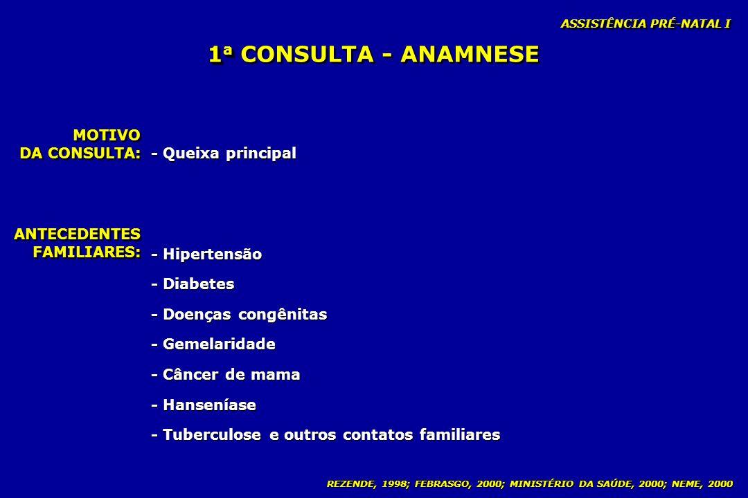 REZENDE, 1998; FEBRASGO, 2000; MINISTÉRIO DA SAÚDE, 2000; NEME, 2000 1 a 1 a CONSULTA - ANAMNESE MOTIVO DA CONSULTA: MOTIVO - Queixa principal ANTECED