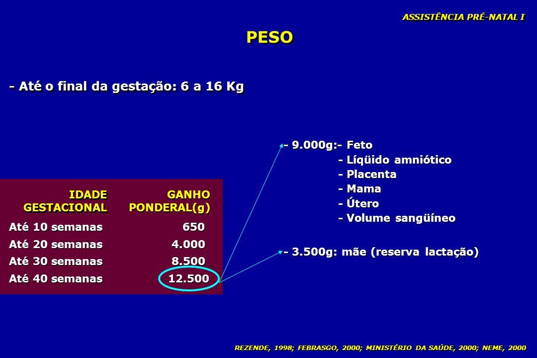 REZENDE, 1998; FEBRASGO, 2000; MINISTÉRIO DA SAÚDE, 2000; NEME, 2000 PESO - Até o final da gestação: 6 a 16 Kg IDADE GESTACIONAL GANHO PONDERAL(g) Até