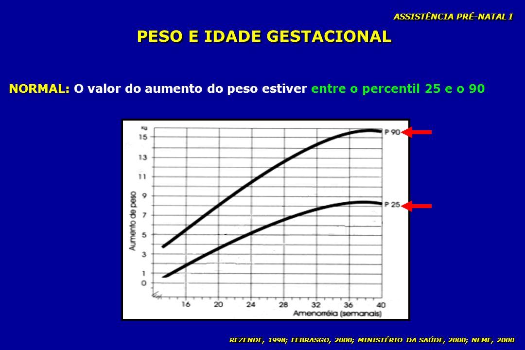 REZENDE, 1998; FEBRASGO, 2000; MINISTÉRIO DA SAÚDE, 2000; NEME, 2000 PESO E IDADE GESTACIONAL ASSISTÊNCIA PRÉ-NATAL I NORMAL: NORMAL: O valor do aumen