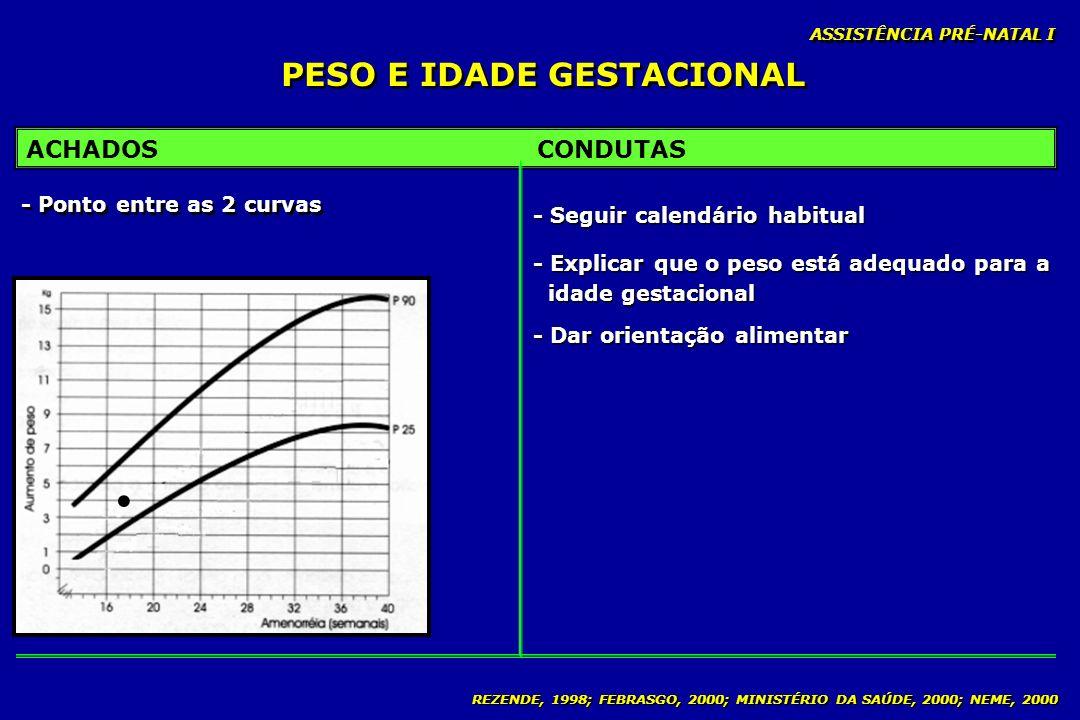 REZENDE, 1998; FEBRASGO, 2000; MINISTÉRIO DA SAÚDE, 2000; NEME, 2000 PESO E IDADE GESTACIONAL ASSISTÊNCIA PRÉ-NATAL I ACHADOSCONDUTAS - Ponto entre as