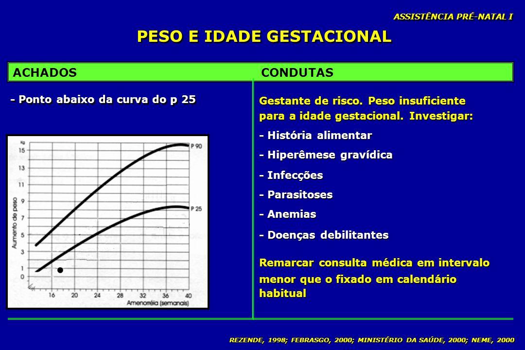 REZENDE, 1998; FEBRASGO, 2000; MINISTÉRIO DA SAÚDE, 2000; NEME, 2000 PESO E IDADE GESTACIONAL ASSISTÊNCIA PRÉ-NATAL I ACHADOSCONDUTAS - Ponto abaixo d