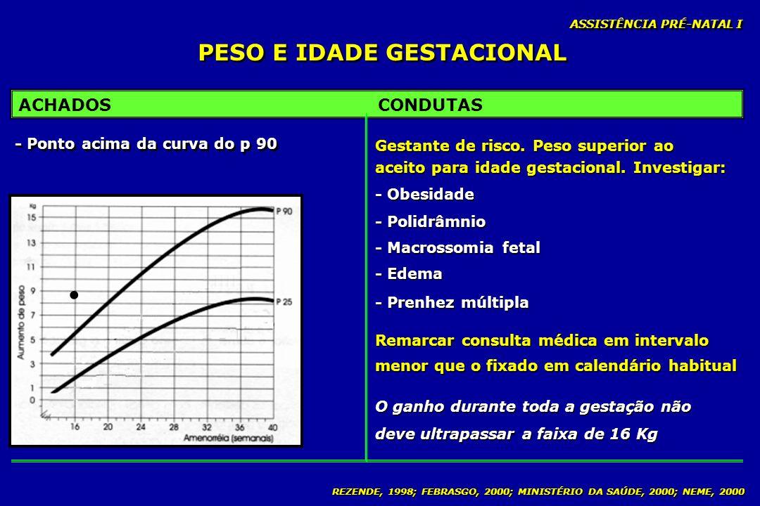 REZENDE, 1998; FEBRASGO, 2000; MINISTÉRIO DA SAÚDE, 2000; NEME, 2000 PESO E IDADE GESTACIONAL ASSISTÊNCIA PRÉ-NATAL I ACHADOSCONDUTAS - Ponto acima da