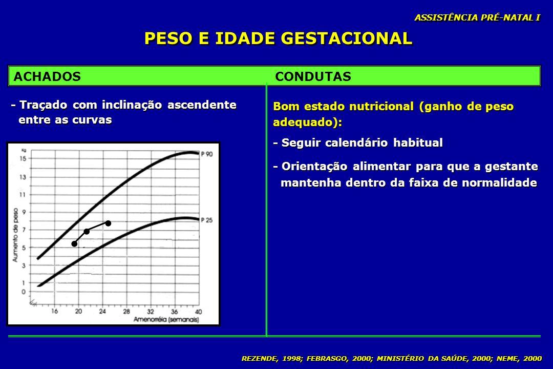 REZENDE, 1998; FEBRASGO, 2000; MINISTÉRIO DA SAÚDE, 2000; NEME, 2000 PESO E IDADE GESTACIONAL ASSISTÊNCIA PRÉ-NATAL I ACHADOSCONDUTAS - Traçado com in