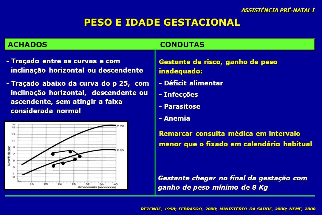 REZENDE, 1998; FEBRASGO, 2000; MINISTÉRIO DA SAÚDE, 2000; NEME, 2000 PESO E IDADE GESTACIONAL ASSISTÊNCIA PRÉ-NATAL I ACHADOSCONDUTAS - Traçado entre