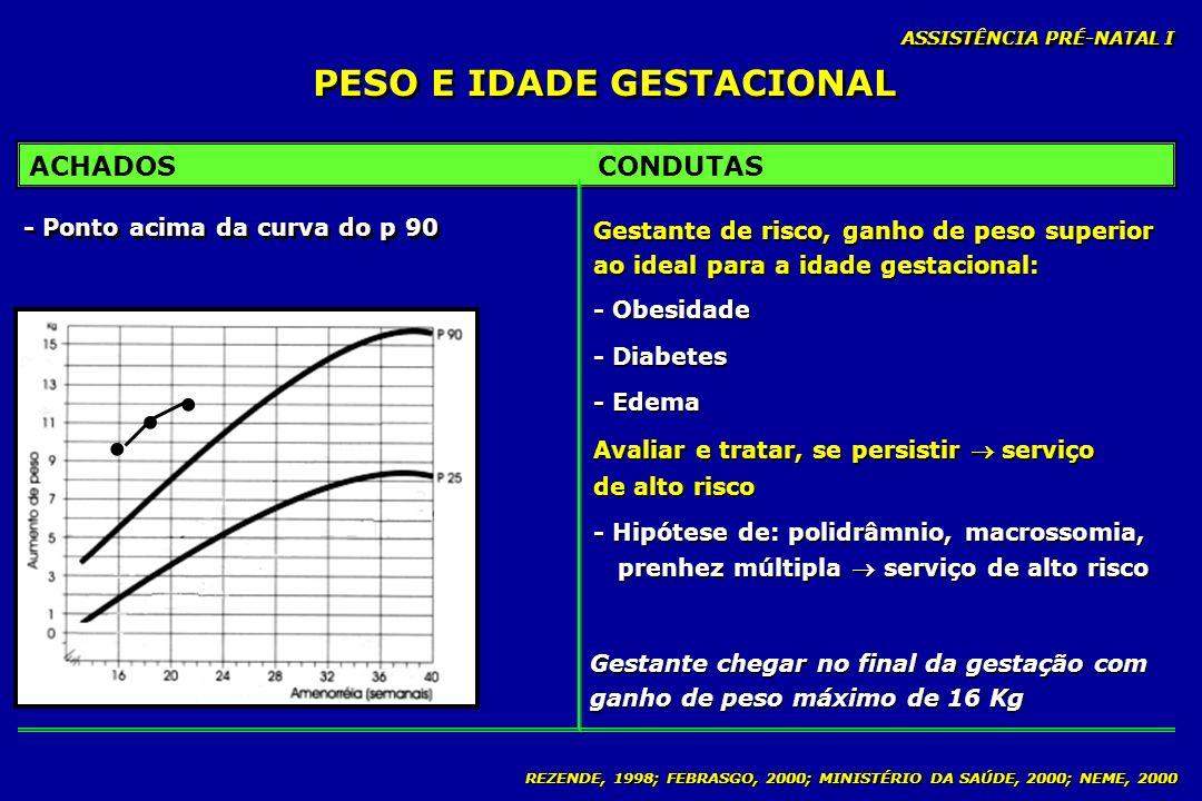 REZENDE, 1998; FEBRASGO, 2000; MINISTÉRIO DA SAÚDE, 2000; NEME, 2000 PESO E IDADE GESTACIONAL ASSISTÊNCIA PRÉ-NATAL I ACHADOSCONDUTAS Gestante chegar