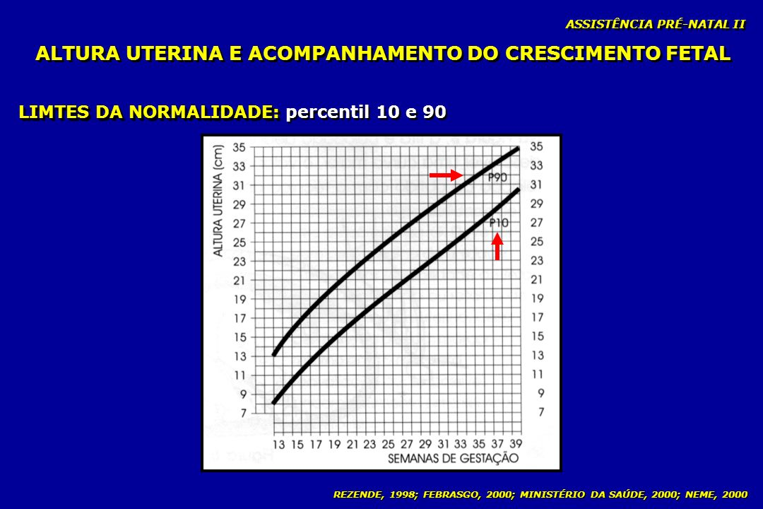 REZENDE, 1998; FEBRASGO, 2000; MINISTÉRIO DA SAÚDE, 2000; NEME, 2000 ALTURA UTERINA E ACOMPANHAMENTO DO CRESCIMENTO FETAL ASSISTÊNCIA PRÉ-NATAL II LIM