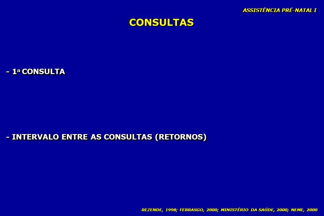 REZENDE, 1998; FEBRASGO, 2000; MINISTÉRIO DA SAÚDE, 2000; NEME, 2000 CONSULTAS - 1 a CONSULTA - INTERVALO ENTRE AS CONSULTAS (RETORNOS) ASSISTÊNCIA PR