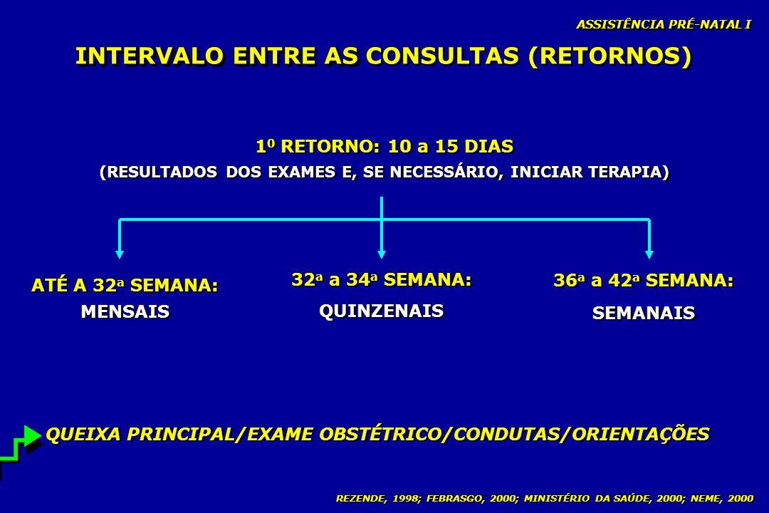 REZENDE, 1998; FEBRASGO, 2000; MINISTÉRIO DA SAÚDE, 2000; NEME, 2000 INTERVALO ENTRE AS INTERVALO ENTRE AS CONSULTAS (RETORNOS) 1 0 RETORNO: 10 a 15 D