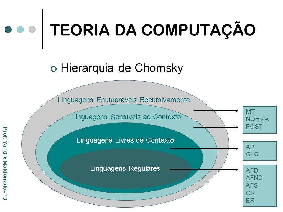 TEORIA DA COMPUTAÇÃO Hierarquia de Chomsky Linguagens Regulares Linguagens Livres de Contexto Linguagens Sensíveis ao Contexto Linguagens Enumeráveis
