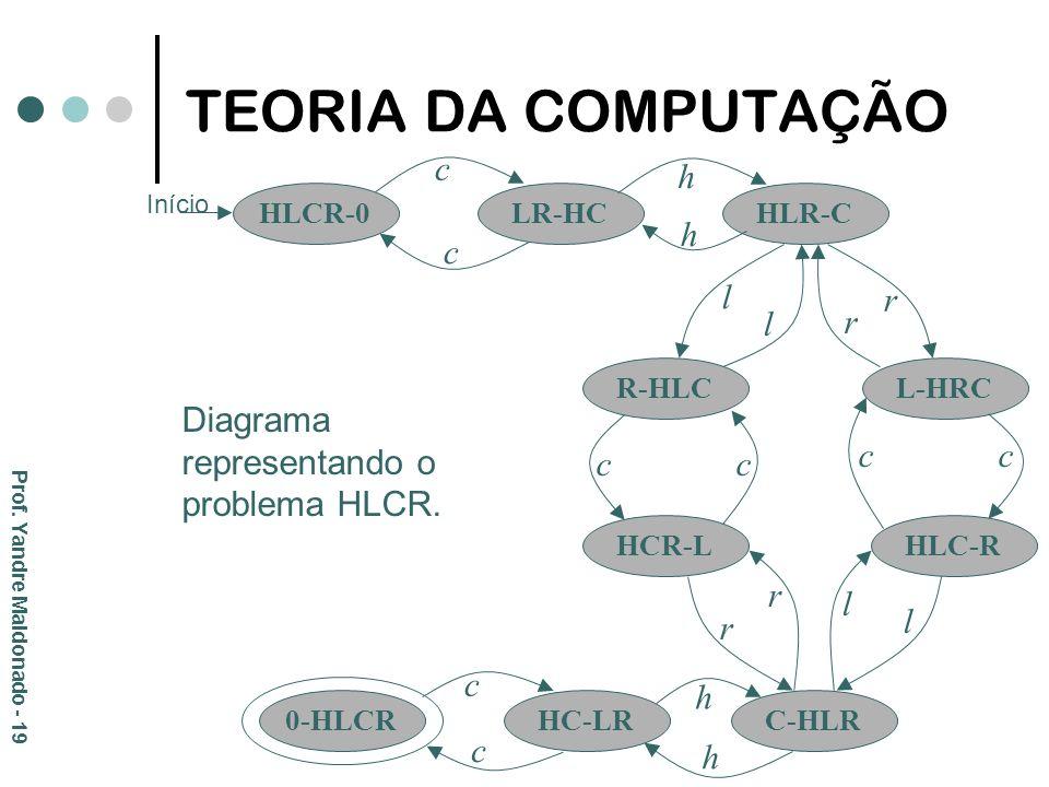 TEORIA DA COMPUTAÇÃO Diagrama representando o problema HLCR. HLCR-0 0-HLCR LR-HC HC-LR HLR-C R-HLC HCR-LHLC-R L-HRC C-HLR l l h h c c c cc r r l l r r