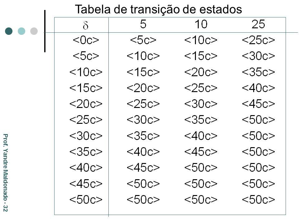 Tabela de transição de estados Prof. Yandre Maldonado - 32