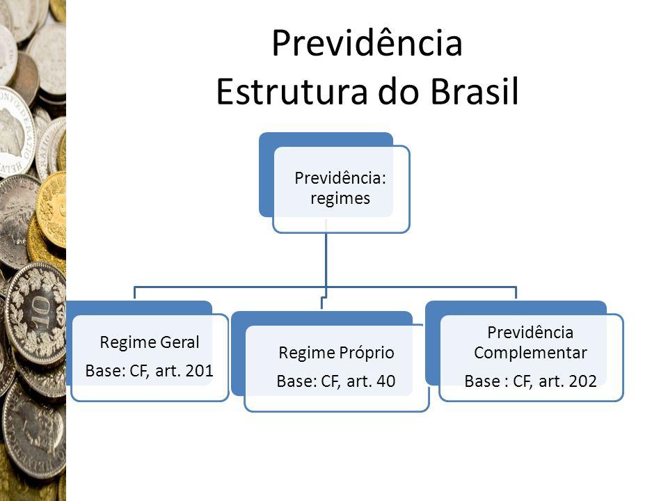 Previdência Estrutura do Brasil Previdência: regimes Regime Geral Base: CF, art. 201 Regime Próprio Base: CF, art. 40 Previdência Complementar Base :