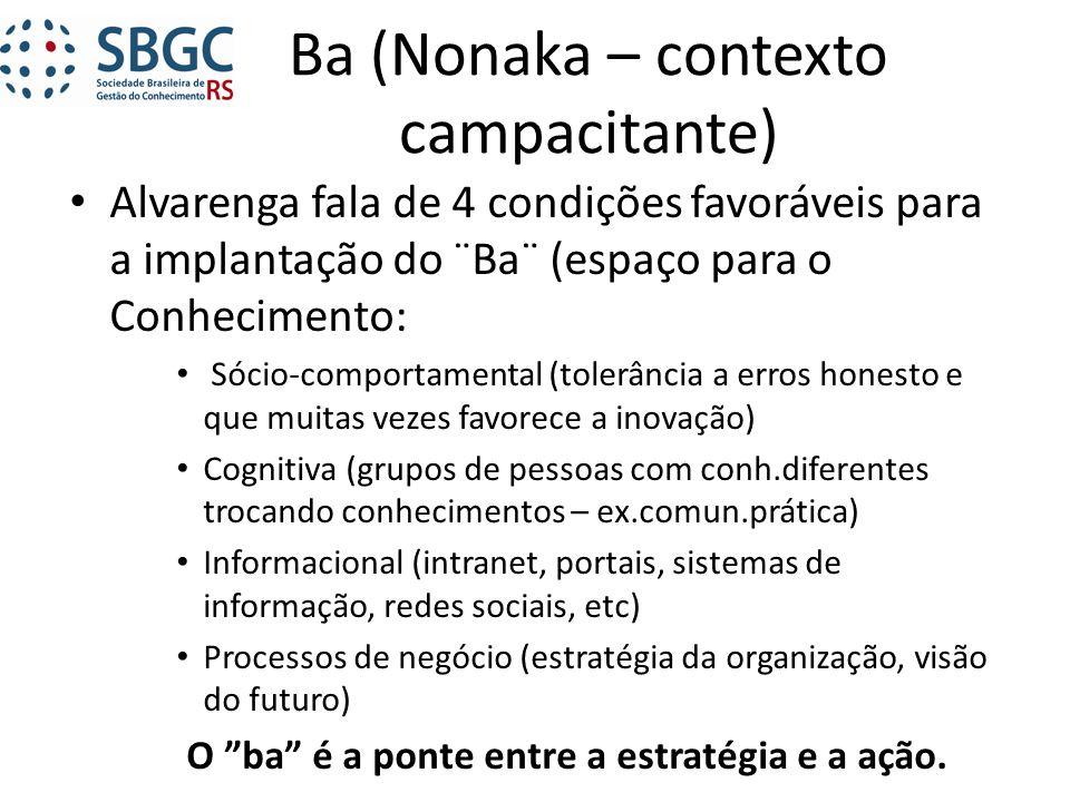 Ba (Nonaka – contexto campacitante) Alvarenga fala de 4 condições favoráveis para a implantação do ¨Ba¨ (espaço para o Conhecimento: Sócio-comportamen