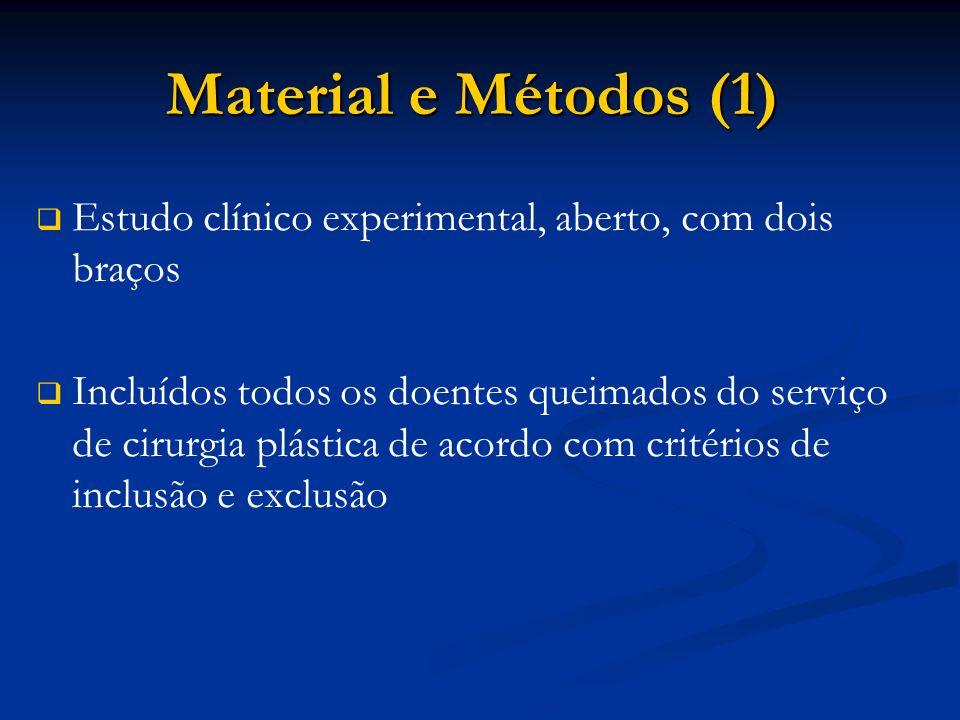 Estudo clínico experimental, aberto, com dois braços Incluídos todos os doentes queimados do serviço de cirurgia plástica de acordo com critérios de inclusão e exclusão Material e Métodos (1)