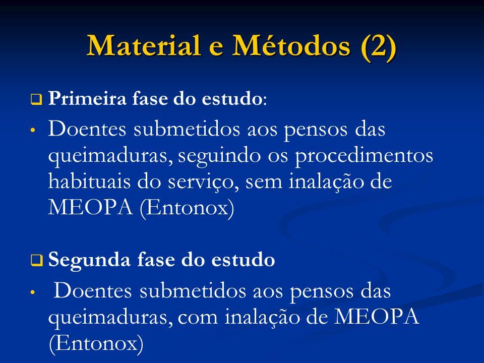 Material e Métodos (2) Primeira fase do estudo: Doentes submetidos aos pensos das queimaduras, seguindo os procedimentos habituais do serviço, sem inalação de MEOPA (Entonox) Segunda fase do estudo Doentes submetidos aos pensos das queimaduras, com inalação de MEOPA (Entonox)