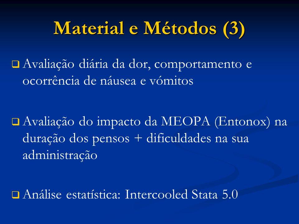 Material e Métodos (3) Avaliação diária da dor, comportamento e ocorrência de náusea e vómitos Avaliação do impacto da MEOPA (Entonox) na duração dos pensos + dificuldades na sua administração Análise estatística: Intercooled Stata 5.0