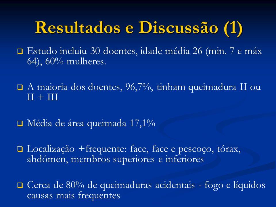 Resultados e Discussão (1) Resultados e Discussão (1) Estudo incluiu 30 doentes, idade média 26 (min. 7 e máx 64), 60% mulheres. A maioria dos doentes