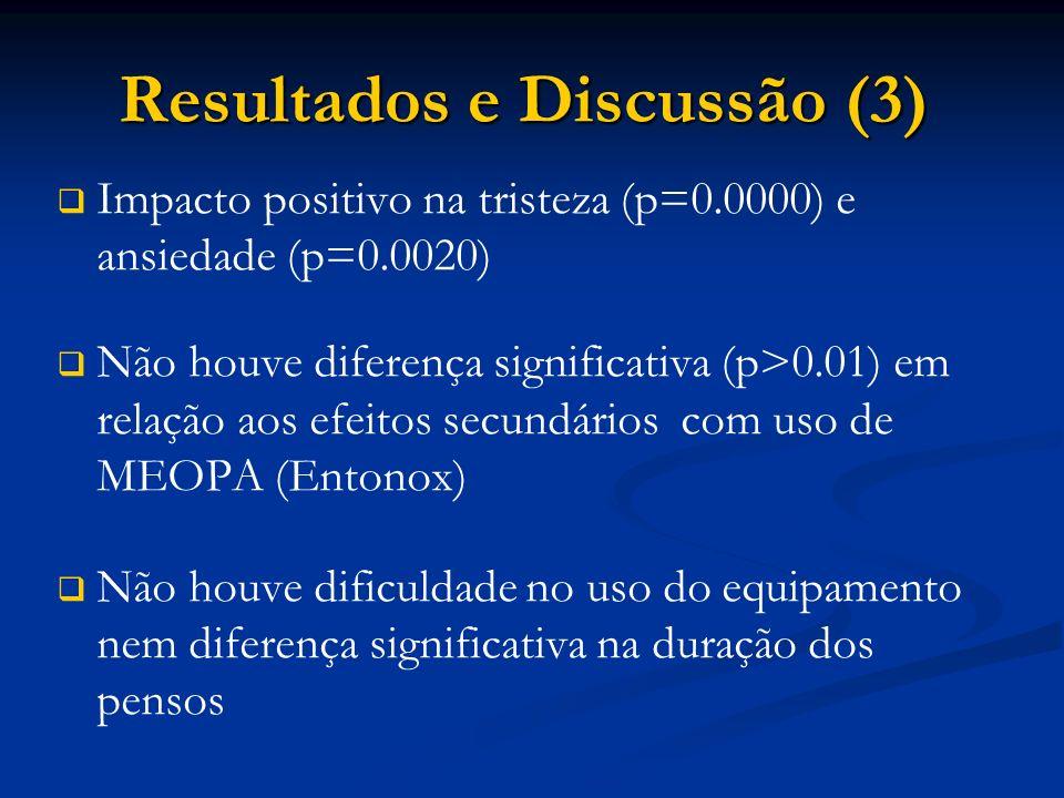 Resultados e Discussão (3) Resultados e Discussão (3) Impacto positivo na tristeza (p=0.0000) e ansiedade (p=0.0020) Não houve diferença significativa (p>0.01) em relação aos efeitos secundários com uso de MEOPA (Entonox) Não houve dificuldade no uso do equipamento nem diferença significativa na duração dos pensos