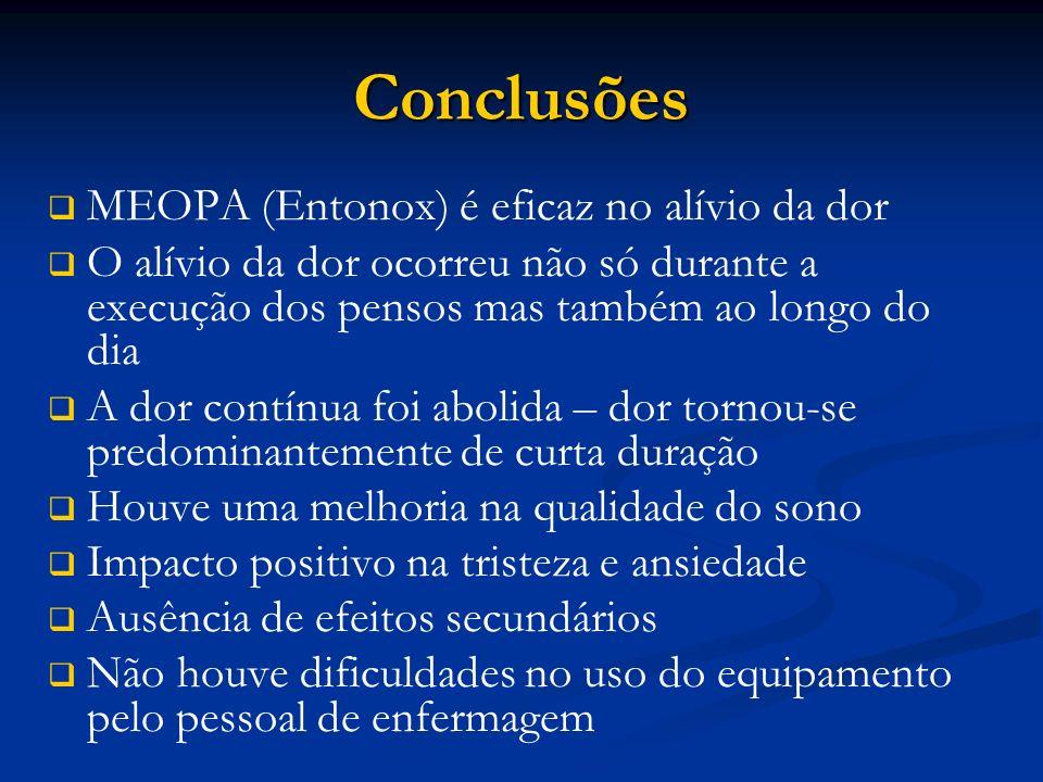 Conclusões MEOPA (Entonox) é eficaz no alívio da dor O alívio da dor ocorreu não só durante a execução dos pensos mas também ao longo do dia A dor con