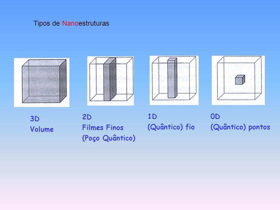 3D Volume 2D Filmes Finos (Poço Quântico) 1D (Quântico) fio 0D (Quântico) pontos Tipos de Nanoestruturas