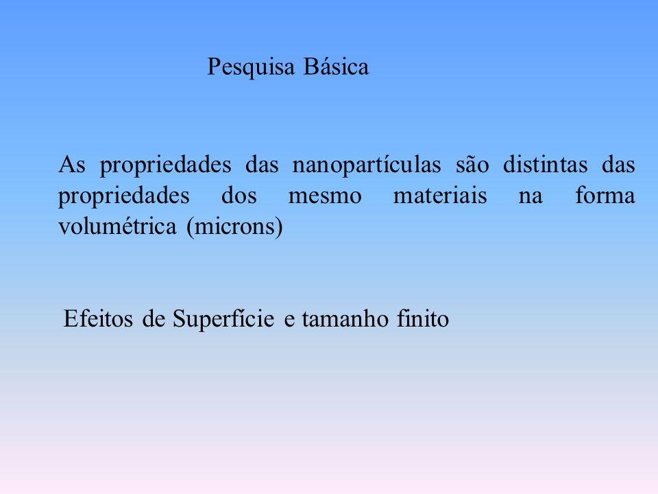 Pesquisa Básica As propriedades das nanopartículas são distintas das propriedades dos mesmo materiais na forma volumétrica (microns) Efeitos de Superf