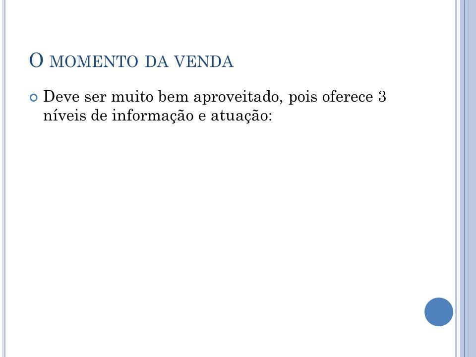 O MOMENTO DA VENDA Deve ser muito bem aproveitado, pois oferece 3 níveis de informação e atuação: