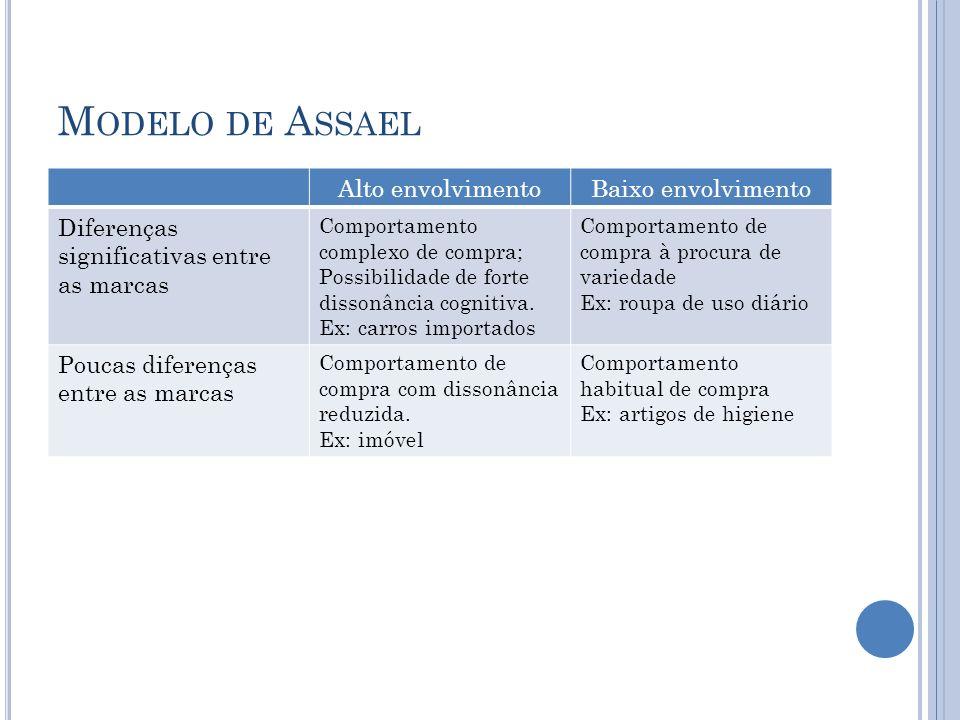 M ODELO DE A SSAEL Alto envolvimentoBaixo envolvimento Diferenças significativas entre as marcas Comportamento complexo de compra; Possibilidade de fo