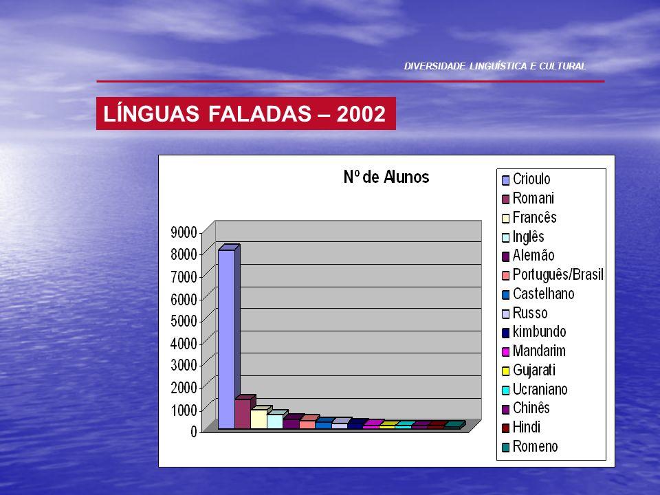 LÍNGUAS FALADAS – 2002 DIVERSIDADE LINGUÍSTICA E CULTURAL