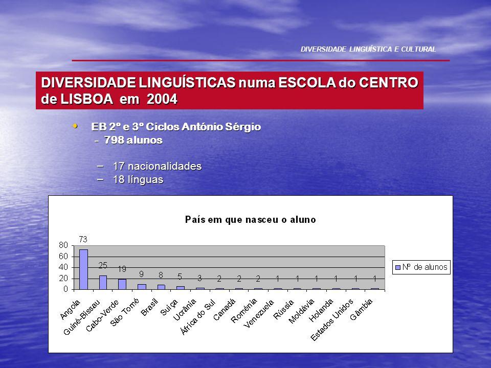 EB 2º e 3º Ciclos António Sérgio EB 2º e 3º Ciclos António Sérgio - 798 alunos - 798 alunos – 17 nacionalidades – 18 línguas DIVERSIDADE LINGUÍSTICA E