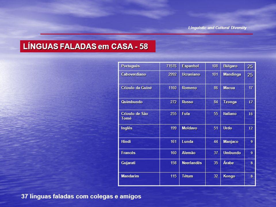 Português71576Espanhol108Búlgaro25 Caboverdiano2992Ucraniano101Mandinga25 Crioulo da Guiné 1160Romeno86Macua17 Quimbundo272Russo84Tzonga17 Crioulo de