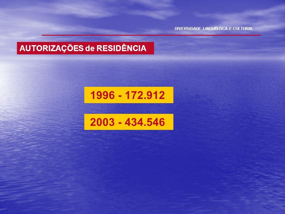 1996 - 172.912 DIVERSIDADE LINGUÍSTICA E CULTURAL AUTORIZAÇÕES de RESIDÊNCIA 2003 - 434.546