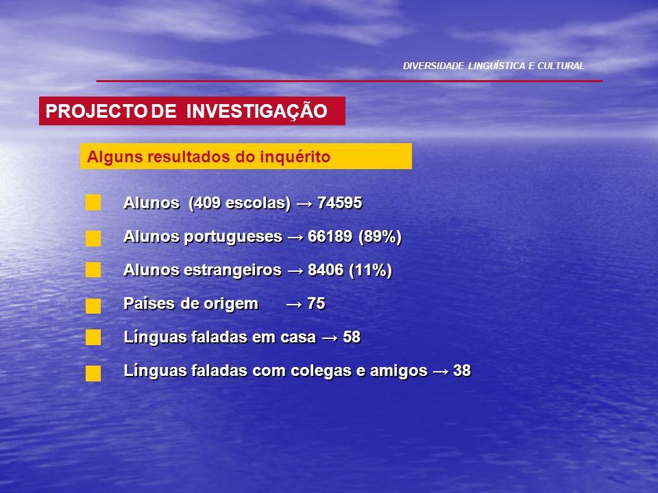 Alunos (409 escolas) 74595 Alunos portugueses 66189 (89%) Alunos estrangeiros 8406 (11%) Países de origem 75 Línguas faladas em casa 58 Línguas falada