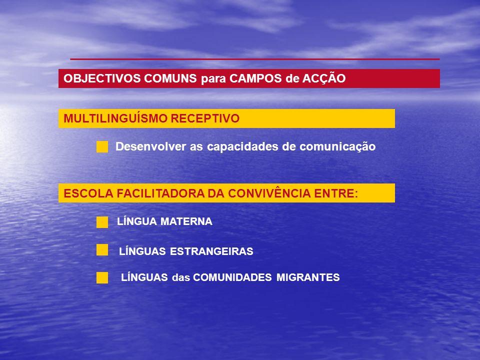 MULTILINGUÍSMO RECEPTIVO OBJECTIVOS COMUNS para CAMPOS de ACÇÃO Desenvolver as capacidades de comunicação LÍNGUA MATERNA LÍNGUAS ESTRANGEIRAS LÍNGUAS