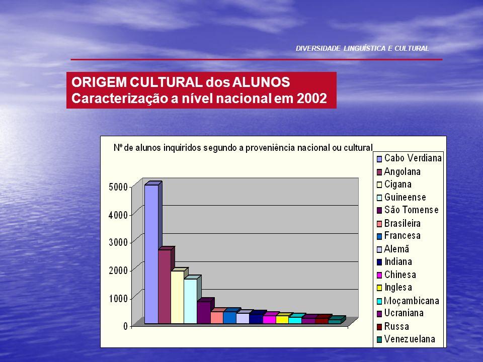 ORIGEM CULTURAL dos ALUNOS Caracterização a nível nacional em 2002 DIVERSIDADE LINGUÍSTICA E CULTURAL