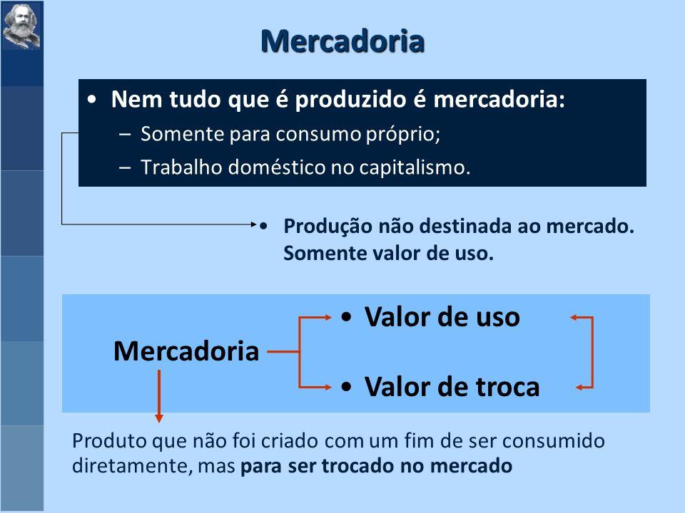 Mercadoria Nem tudo que é produzido é mercadoria: –Somente para consumo próprio; –Trabalho doméstico no capitalismo.