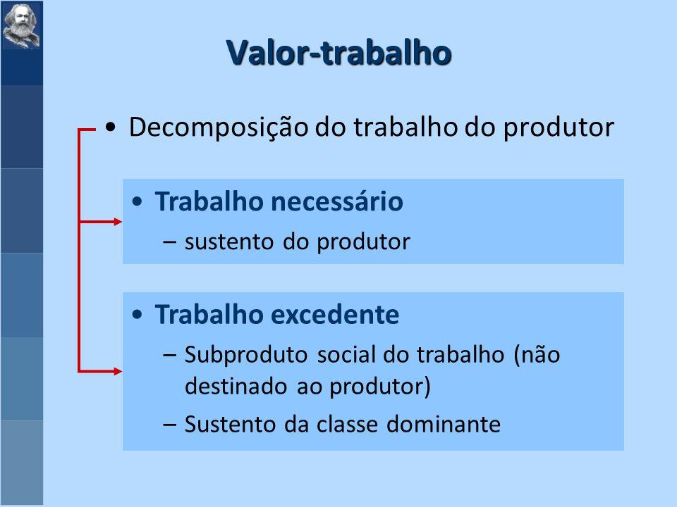 Valor-trabalho Decomposição do trabalho do produtor Trabalho necessário –sustento do produtor Trabalho excedente –Subproduto social do trabalho (não destinado ao produtor) –Sustento da classe dominante