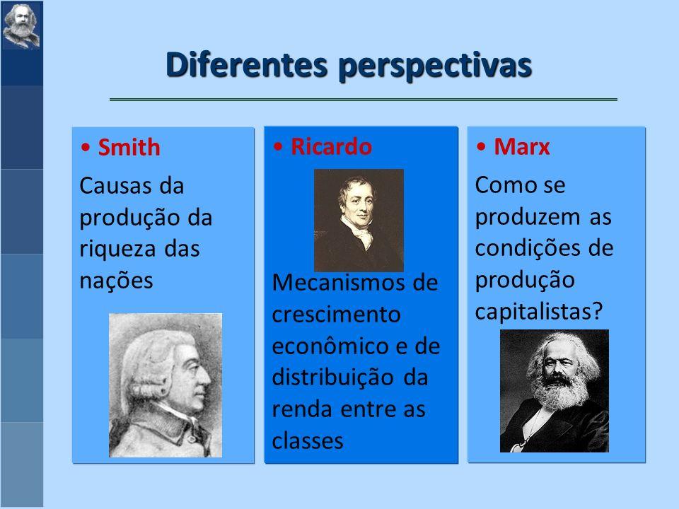 Diferentes perspectivas Smith Causas da produção da riqueza das nações Ricardo Mecanismos de crescimento econômico e de distribuição da renda entre as classes Marx Como se produzem as condições de produção capitalistas?