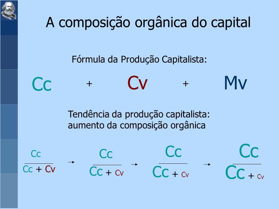 Fórmula da Produção Capitalista: Tendência da produção capitalista: aumento da composição orgânica ++ Cc Cc + Cv Cc CvMv Cc Cc + Cv Cc Cc + Cv Cc Cc + Cv A composição orgânica do capital