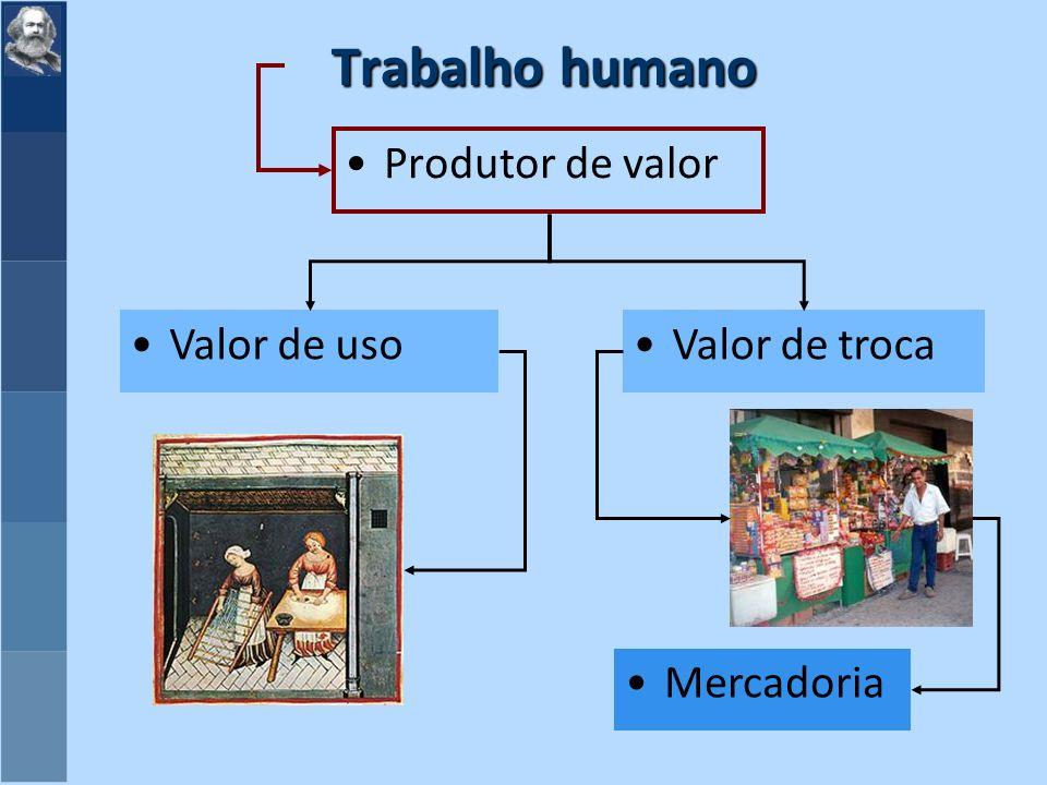 Trabalho humano Produtor de valor Valor de usoValor de troca Mercadoria